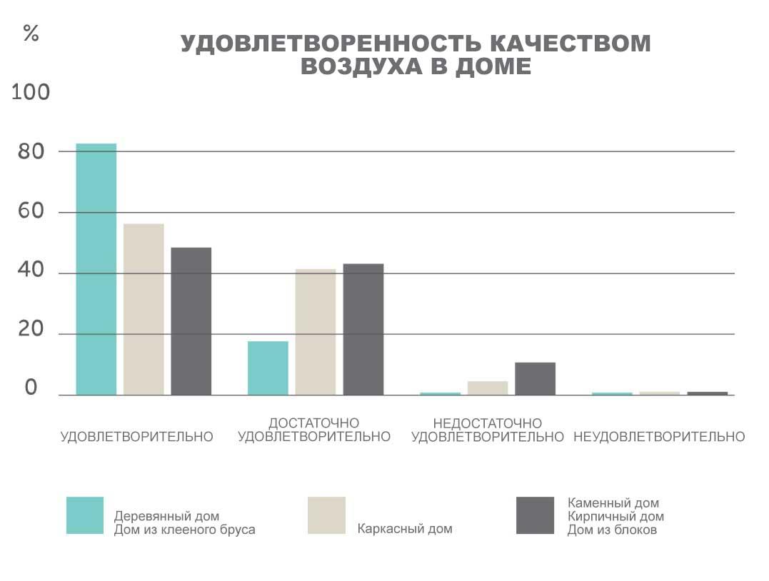 График качества воздуха в доме